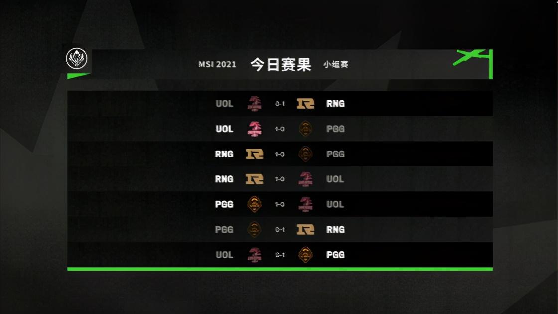LOL-MSI:小组赛第四日赛果综述,RNG八战全胜小组第一出线